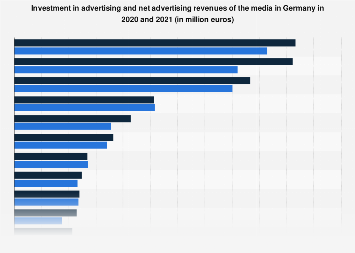 Advertising revenue of different advertising media types in Germany 2015-2016