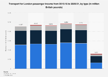 Transport for London fare revenue 2010-2018