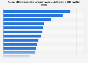 Best selling consumer magazines in Germany 2016