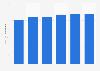 BSkyB's annual revenue per user in the United Kingdom (UK) 2010-2014