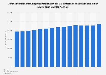 Bruttojahresverdienst in der Brauwirtschaft in Deutschland bis 2018
