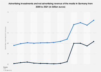 Advertising investments and net advertising revenue of the media in Germany 2009-2017