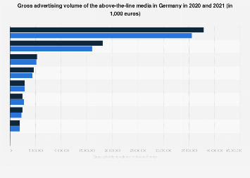Gross advertising volume of above-the-line media in Germany 2018