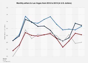 Monthly airfare to Las Vegas 2016-2017