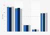 Umfrage zur Häufigkeit der Internetnutzung von Kindern in Deutschland 2015