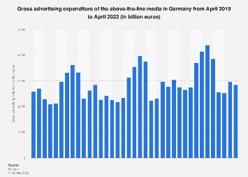 Gross advertising expenditure of the above-the-line media in Germany 2014-2017