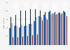 Umsatz der Linde AG im Segment Gases Division nach Produktbereichen bis 2017