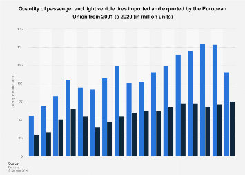 European light vehicle tire imports and exports volume 2001-2016