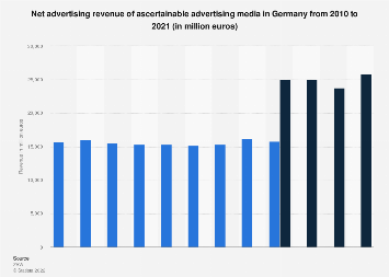 Advertising revenue of ascertainable advertising media in Germany 2010-2016