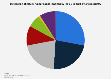 EU general rubber goods imports origin country distribution 2016
