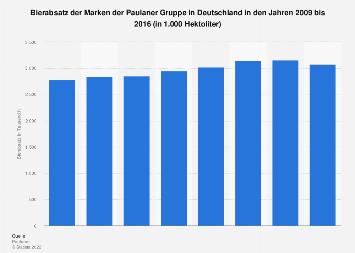 Bierabsatz der Paulaner Gruppe in Deutschland bis 2016