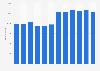 Mitarbeiterzahl der Linde AG im Segment Gases Division bis 2017