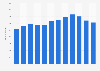 Mitarbeiterzahl der Linde AG im Segment Engineering Division bis 2017