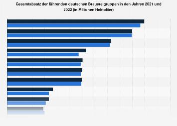 Absatz der führenden deutschen Brauereigruppen 2017