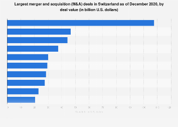 Largest merger and acquisition (M&A) transactions in Switzerland 2019