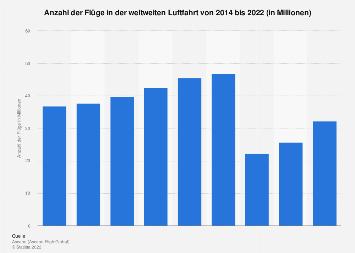 Anzahl der weltweiten Flüge bis 2017