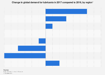Change in global demand for lubricants by region 2017
