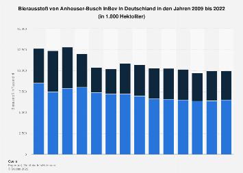 Bierausstoß von Anheuser-Busch InBev in Deutschland bis 2018