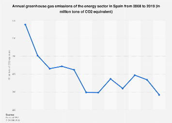 Annual greenhouse gas emissions of the energy sector in Spain 2005-2016
