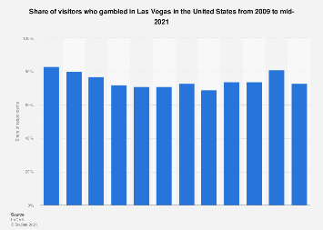 Share of visitors who gambled in Las Vegas in the U.S. 2009-2017