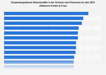 Geburtenziffer in der Schweiz nach Kantonen 2017