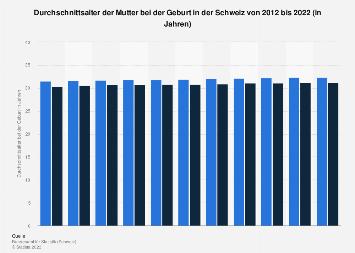 Durchschnittsalter der Mutter bei der Geburt in der Schweiz bis 2017