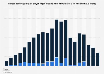 On-course & off-course career earnings of Tiger Woods 1996-2016