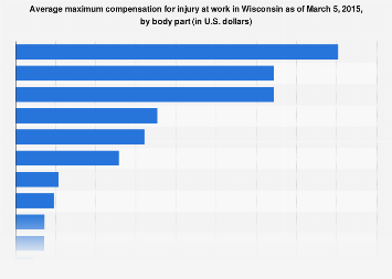 Compensation for injury at work in Wisconsin 2015, by body part