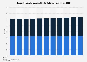 Jugend- und Altersquotient in der Schweiz bis 2018