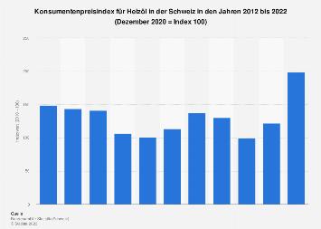 Schweiz - Konsumentenpreisindex für Heizöl bis 2016