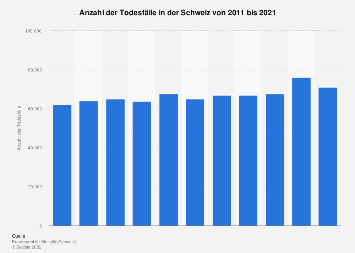 Todesfälle in der Schweiz bis 2016