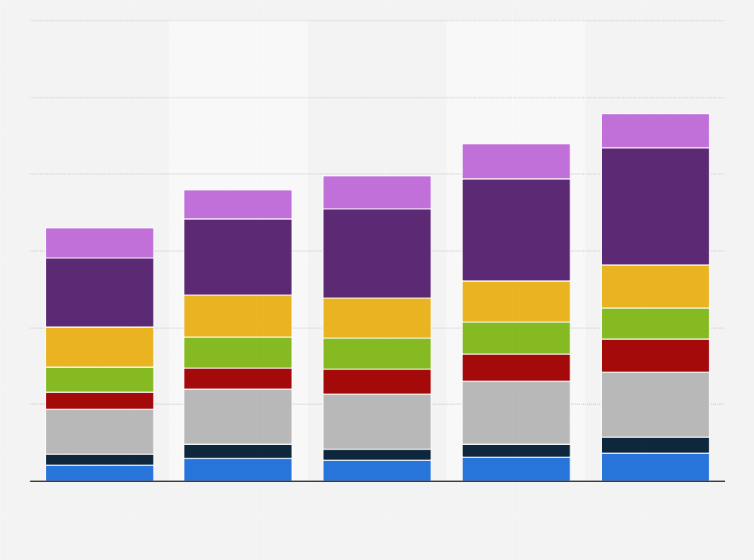 Smartphone sales revenue worldwide 2013-2017   Statista