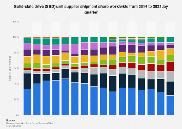 Solid-state drive (SSD) unit shipments suppliers' market share 2014-2017