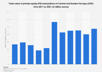 Private equity deal value in Central and Eastern Europe 2011-2017