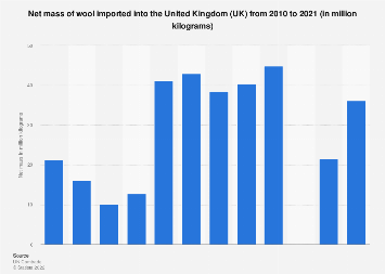 United Kingdom (UK): wool imports 2004-2017
