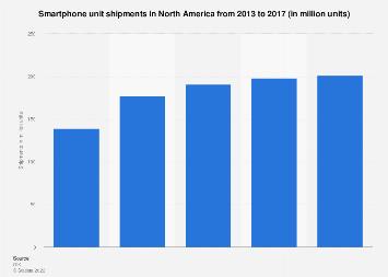 North America smartphone unit shipments 2013-2017