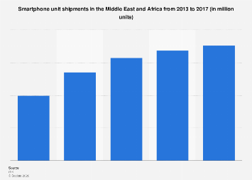 Middle East and Africa smartphone unit shipments 2013-2017