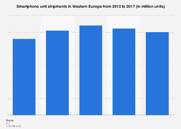 Western Europe smartphone unit shipments 2013-2017