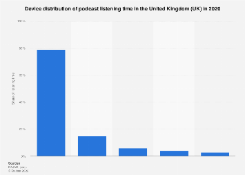 Podcast consumption time in the United Kingdom (UK) 2018, by device