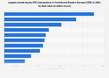 Private equity largest deals in Central and Eastern Europe in 2017, by value