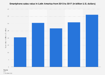 Latin America smartphone sales value 2013-2016