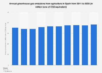 Greenhouse gas emissions from agriculture in Spain 2005-2016