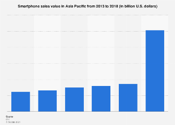 Asia Pacific smartphone sales value 2013-2017