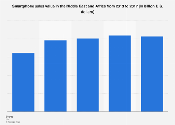 Middle East and Africa smartphone sales value 2013-2017