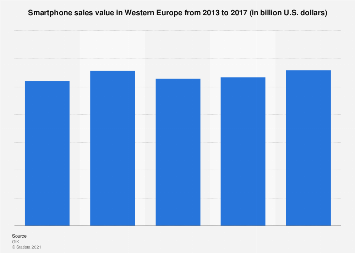 Western Europe smartphone sales value 2013-2017