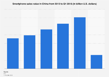China smartphone sales value 2013-2017
