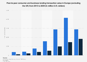 Alternative finance: P2P lending platforms transaction value in Europe 2012-2016