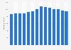 Milchanlieferung der Mitglieder von FrieslandCampina weltweit bis 2018