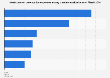 Leisure Travel Pre Vacation Expenses 2014 Statista