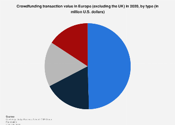 Alternative finance: crowdfunding transaction value in Europe 2016, by type